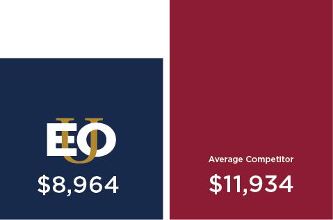 EOU: $8,964; Average Competitor: $11,934